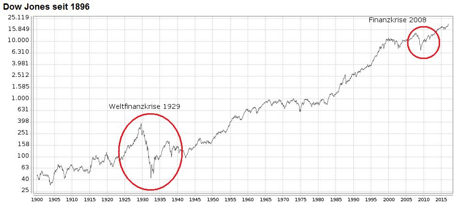 Dow Jones seit 1896