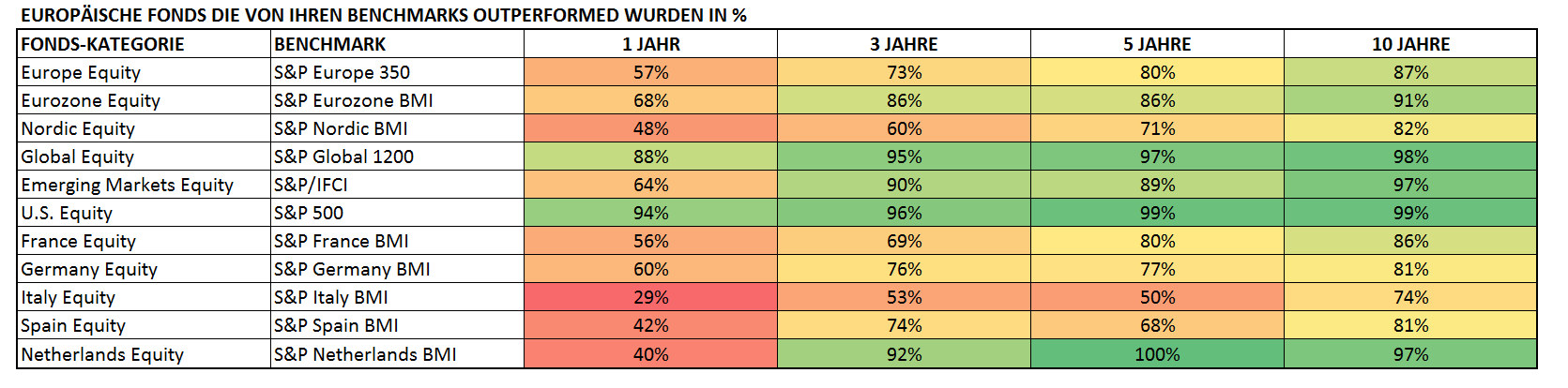 EUROPÄISCHE FONDS DIE VON IHREN BENCHMARKS OUTPERFORMED WURDEN IN %