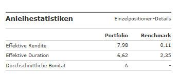 Anleihenstatistiken