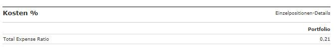 Durchschnittliche Gesamtkosten deiner ETF-Aufteilung