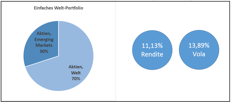 Ein einfaches Welt-Aktien-Portfolio
