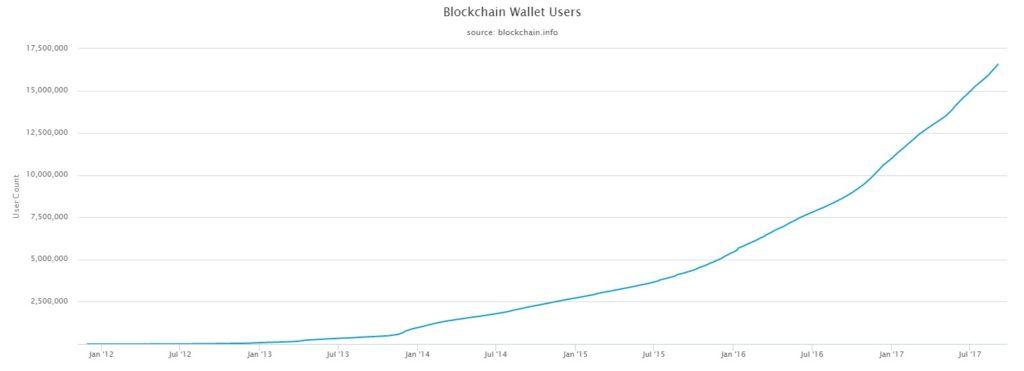 Blockchain Wallet Nutzer