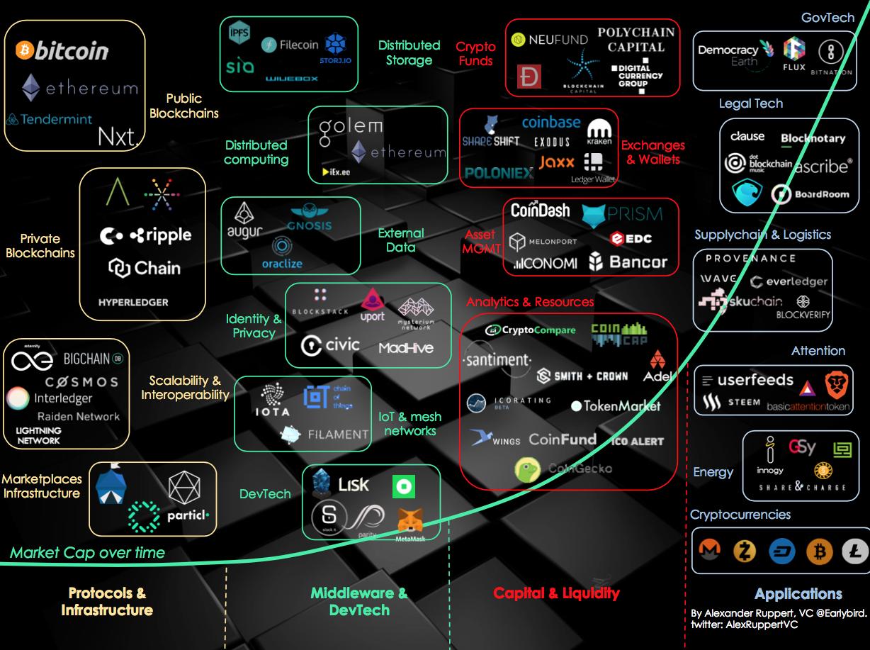 Cryptoassets Universe von Alexander Lange