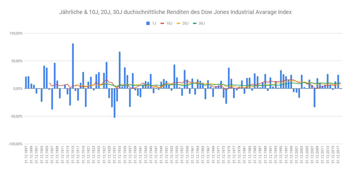 Jährliche & 10J, 20J, 30J durchschnittliche Renditen des Dow Jones Industrial Avarage Index