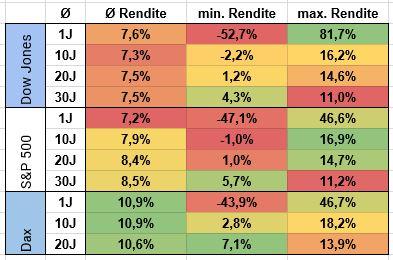 Renditestatistiken von großen Indizes