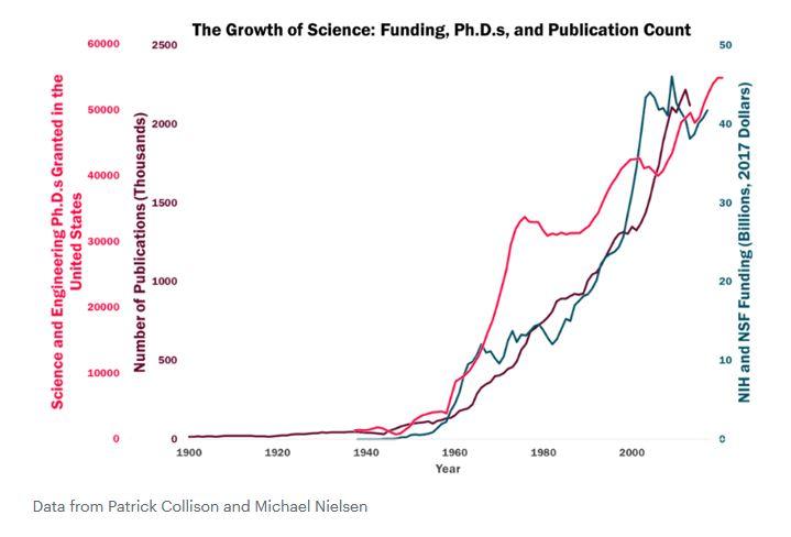 Funding und Publikationen in den Naturwissenschaften